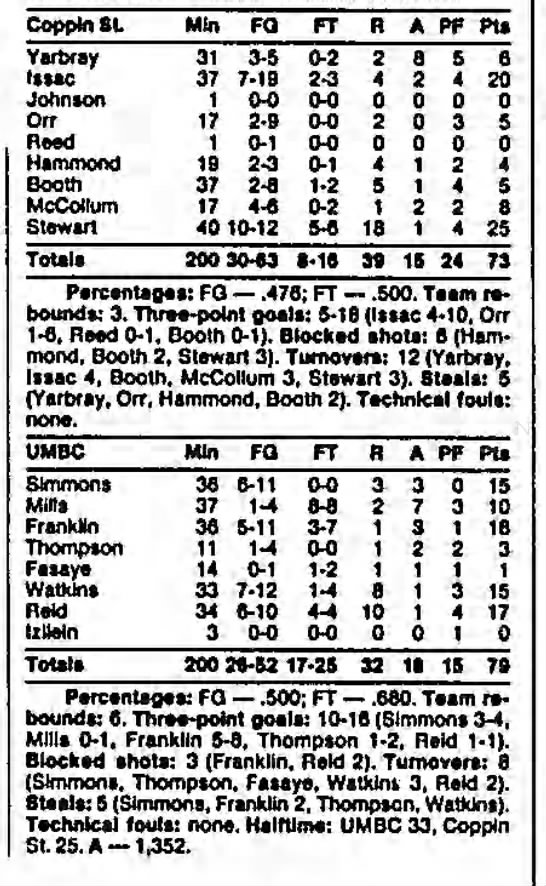 UMBC vs. Coppin State, December 14, 1989